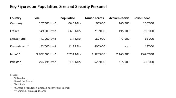 Security Figures Countries